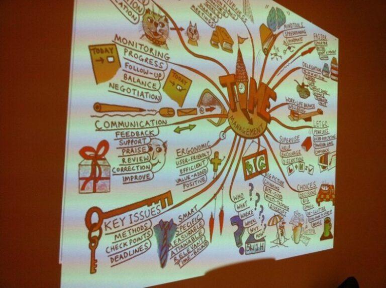 Online Mindmap Workshop